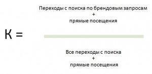 Формула расчёта коэффициента узнаваемости бренда