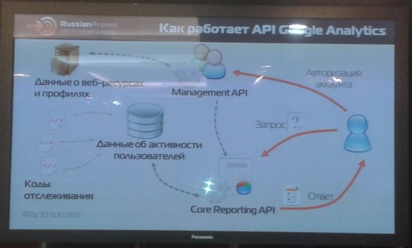 Как работает API Google Analytics