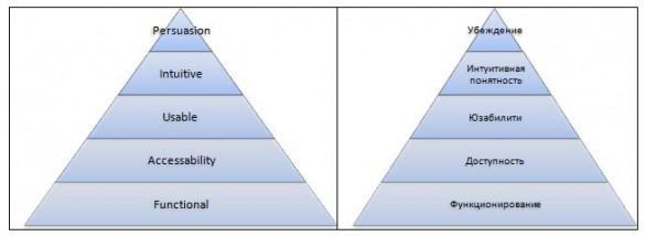 Пирамида приоритетов Айзенберга