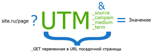 utm tag structure